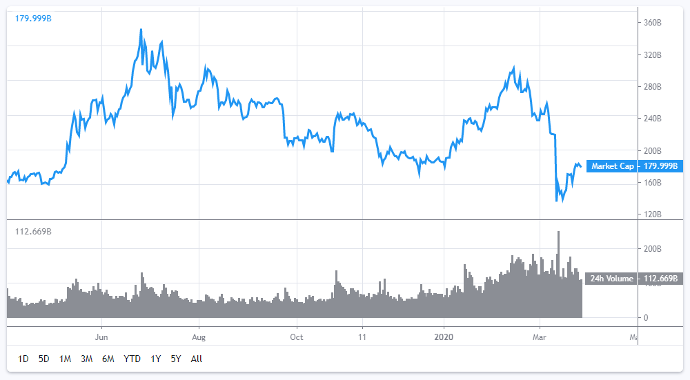 The entire crypto market cap seems to be rebounding for now but volatility remains rampant across the board