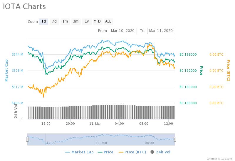 IOTA charts 2020 Coinmarketcap Coinpager