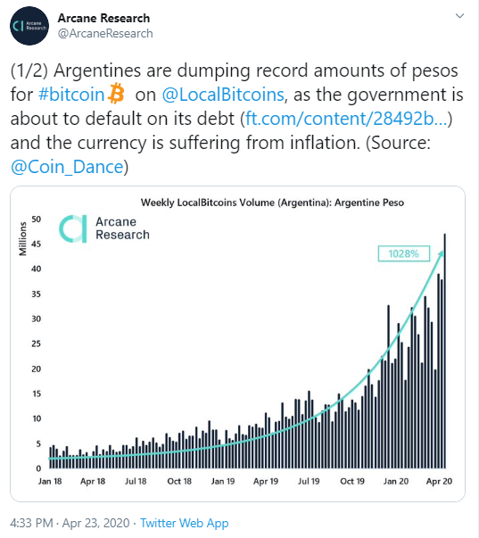 Arcane Research Twitter post about argentines dumping record of pesos for btc