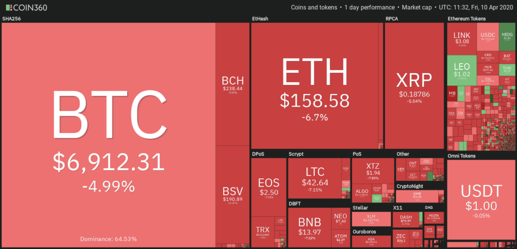 Coin360 shows mostly everything in red because of the bullish trend in april 2020