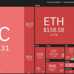 Coin360 all Cryptos are highlighted in red