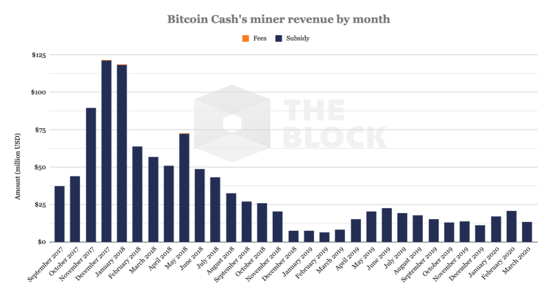 Bch miner revenue by month infographic