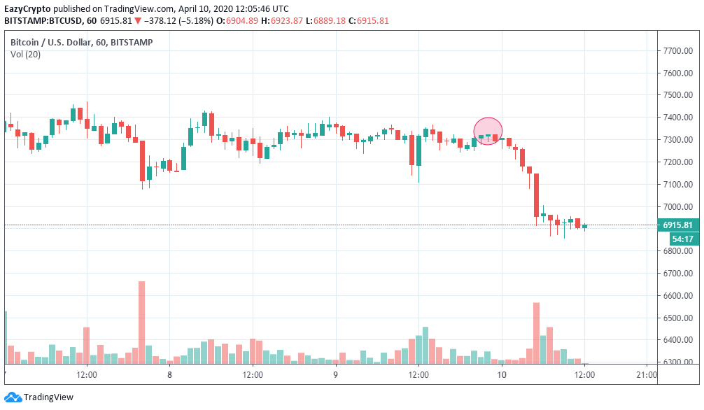 Tradingview chart shows the current drop of bitcoin in april 2020