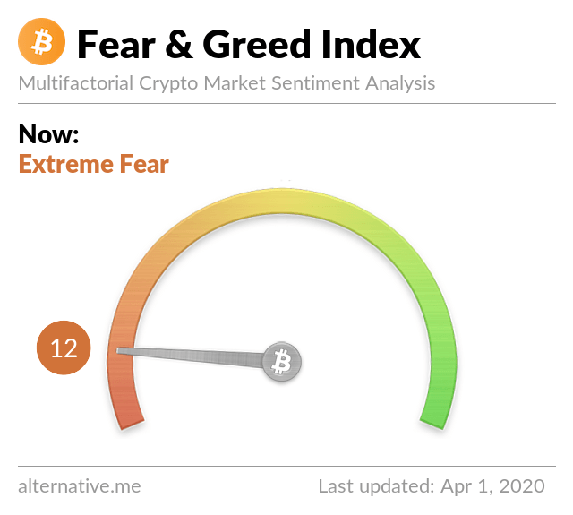 Fear and Greed Index on Coinpager News