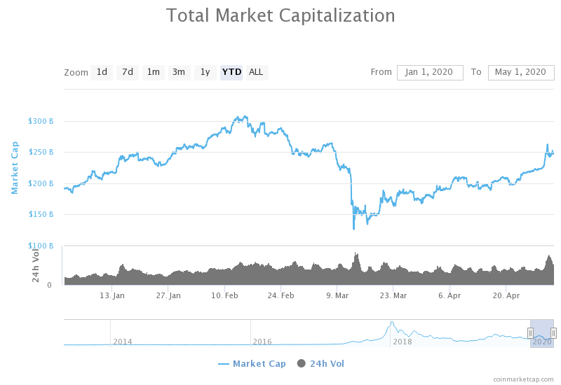 YTD crypto market capitalization (may 2020)